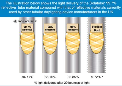not all tube sun lighting is the same